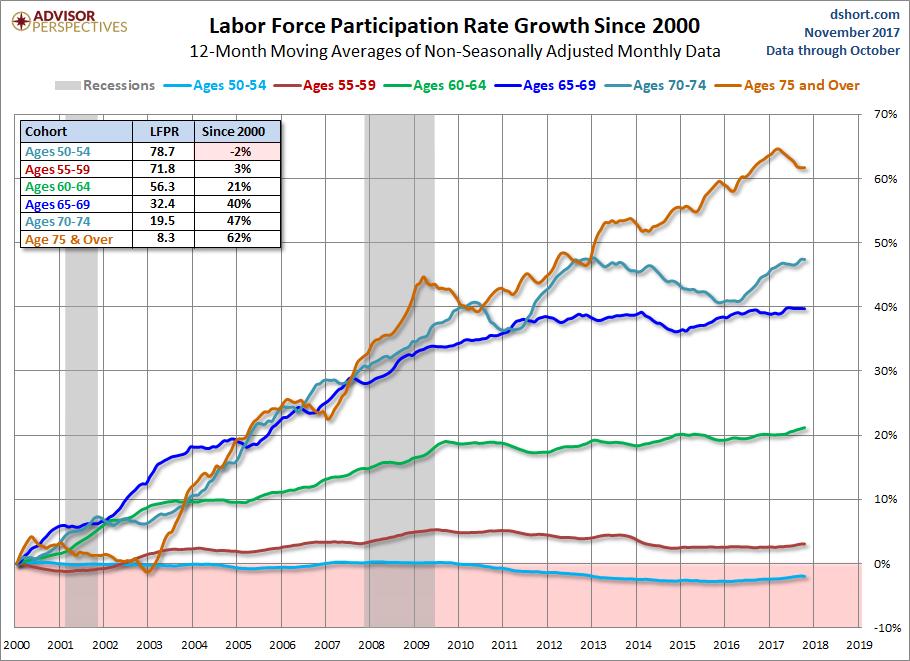 rast zamestnanosti osôb nad 50 rokov v USA