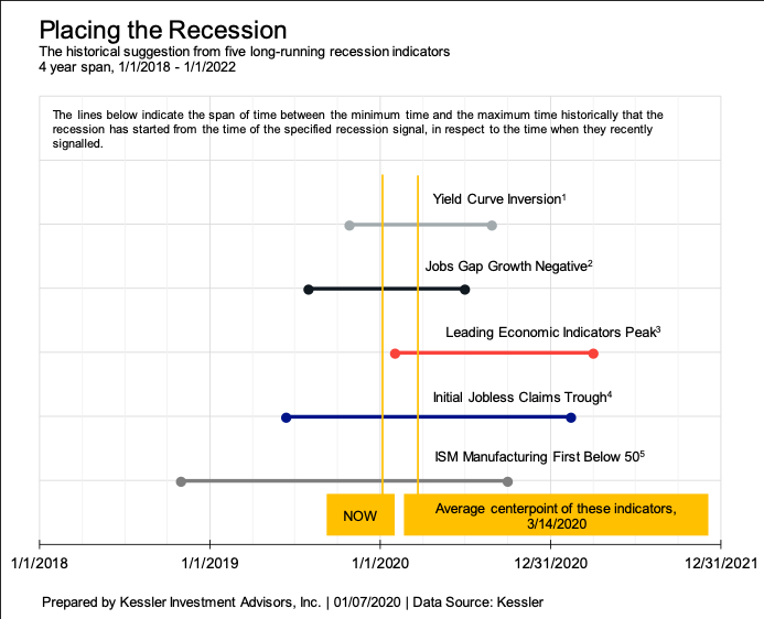 , Eric Hickman: Recession Is More Likely Than You Think