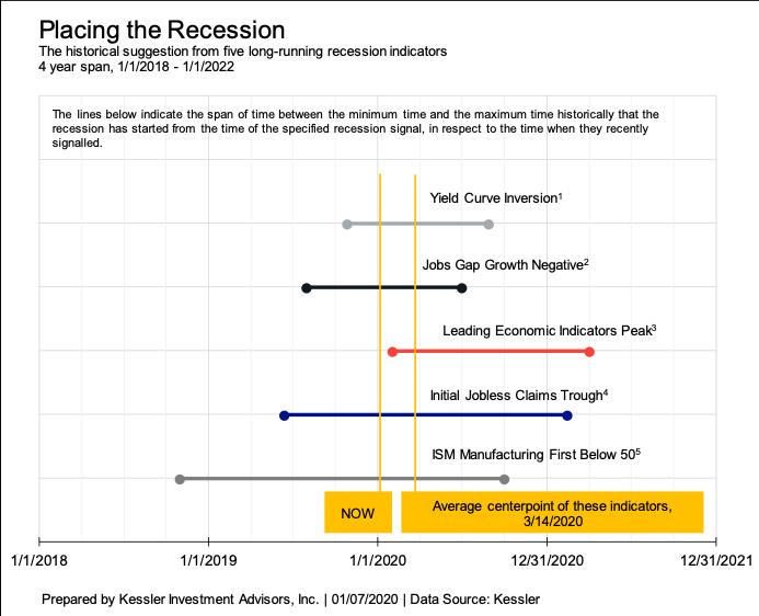 , Quick Take: Recession Risks Tick Up