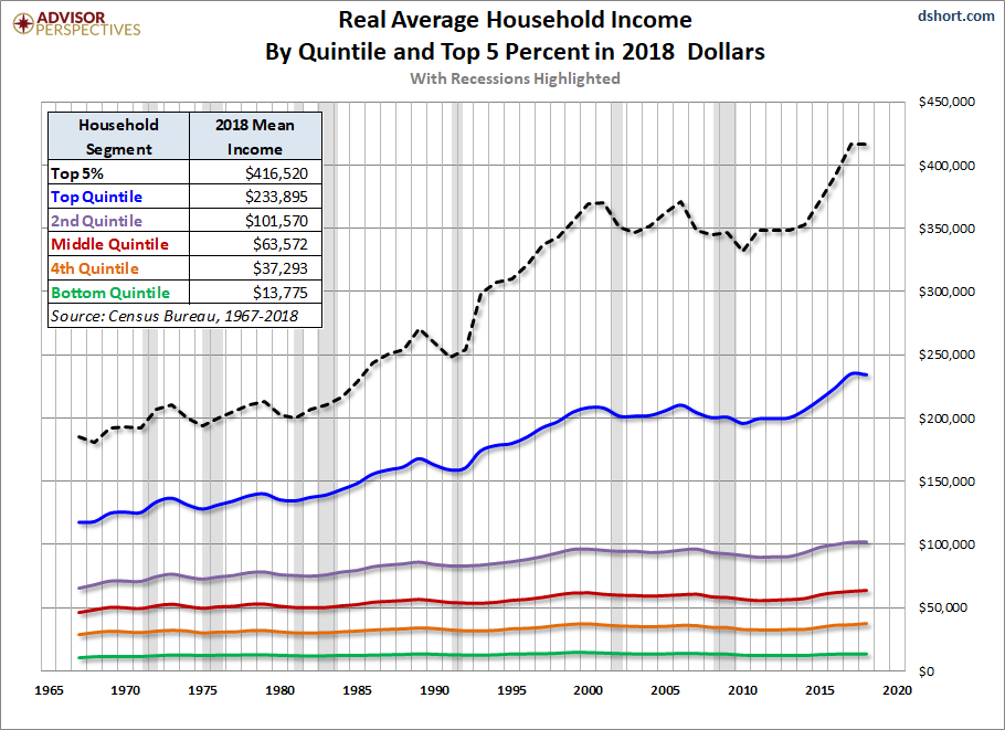 Real Mean Incomes