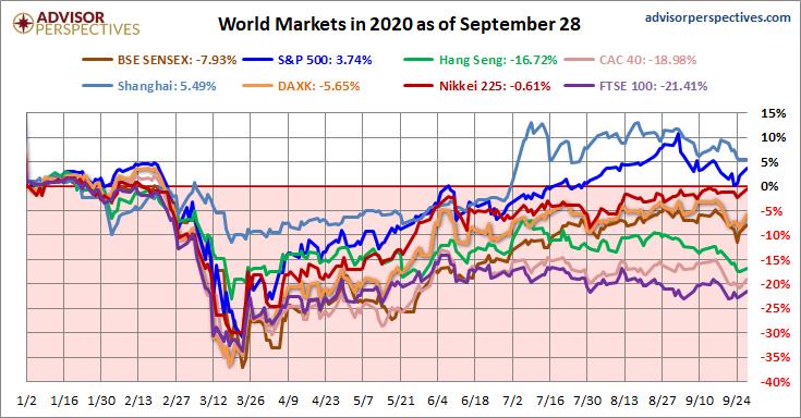 World Markets Update: September 28, 2020