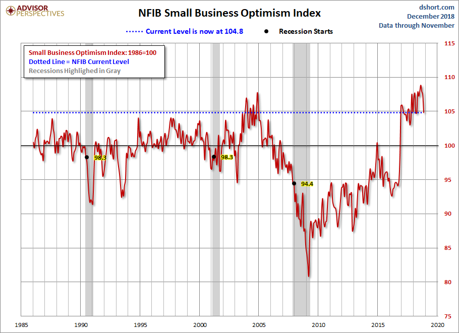 NFIB Optimism Index