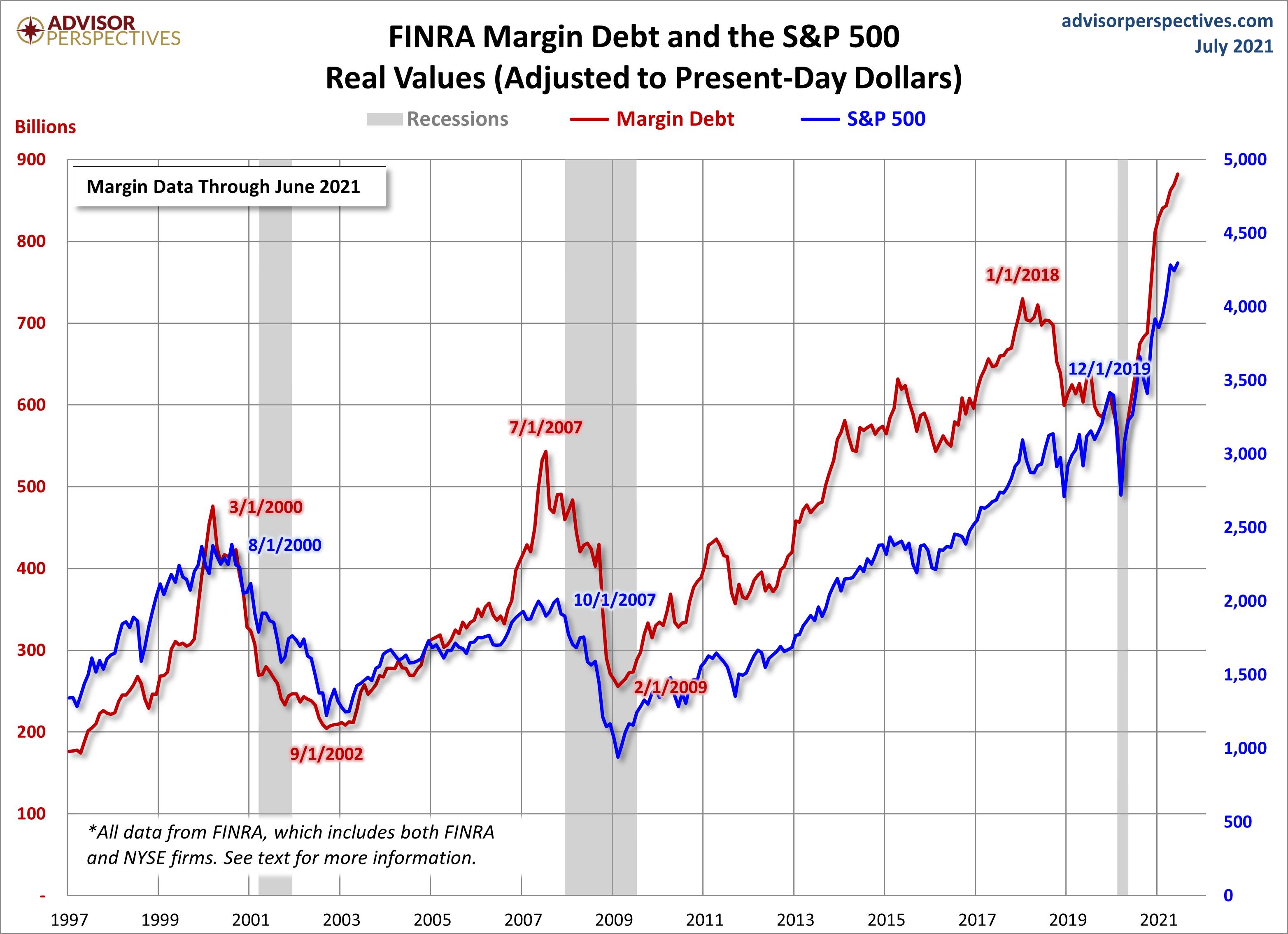 Margin Debt