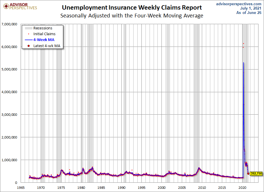 Unemployment Claims Reach New Pandemic Lows
