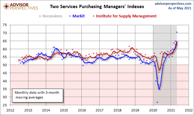 Markit Services PMI