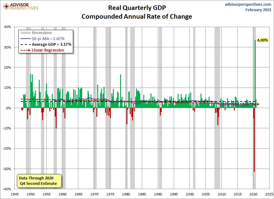 Quarterly GDP since 1947