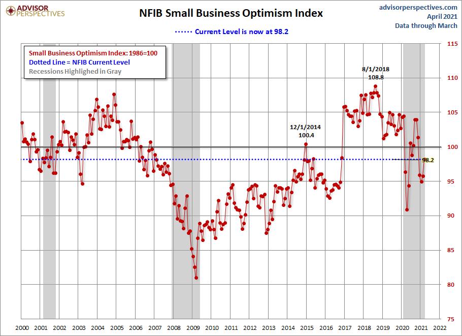 NFIB Optimism Index Since 2000