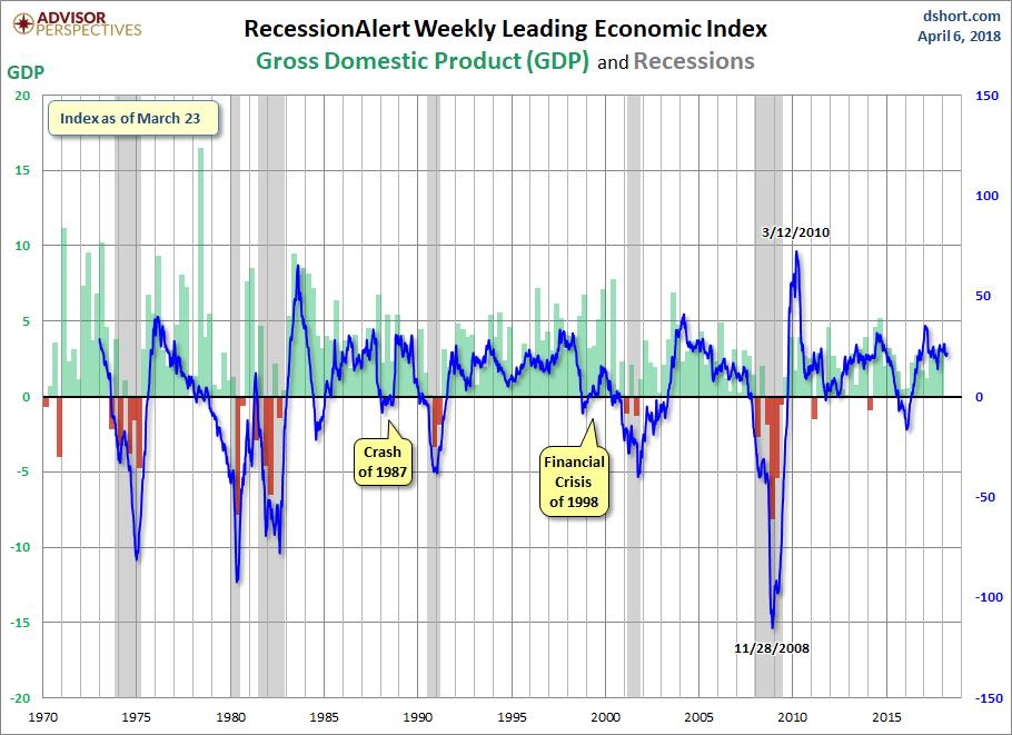 RecessionALERT and ECRI WLI Growth