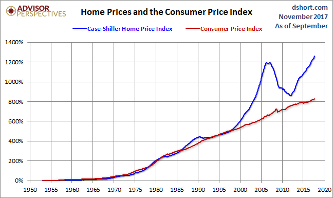 fhfa house price index historical pdf