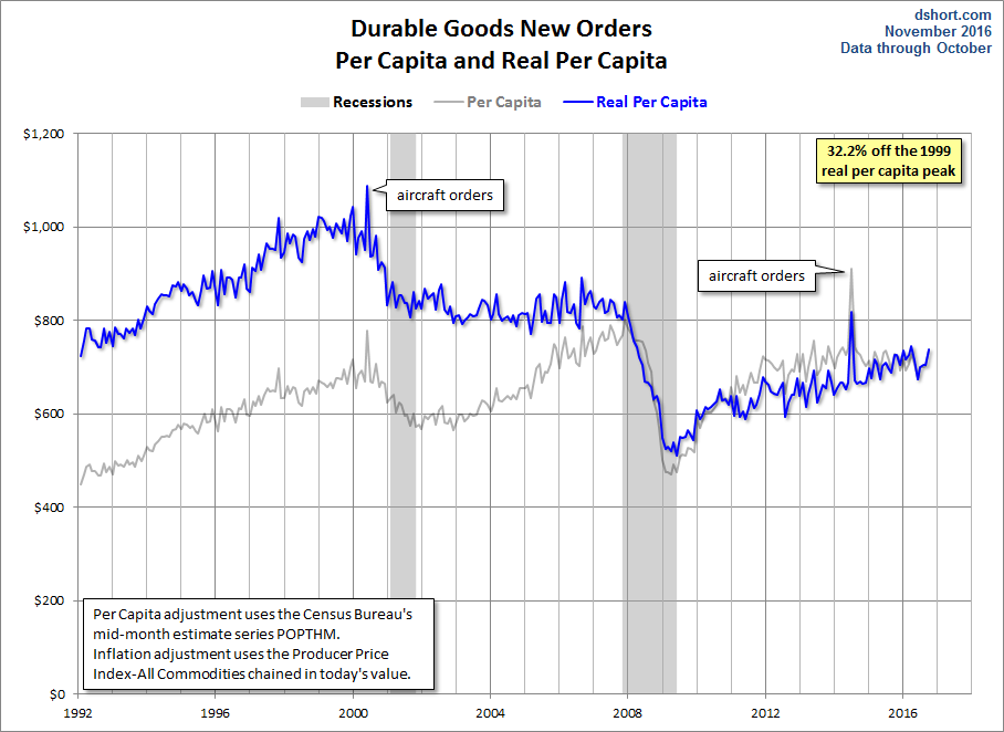Producer price index historical time producer price index - Doug Short Blog The Quot Real Quot Goods On The October Durable