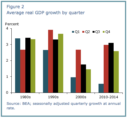 GDP Seasonal Adjustment: There's No Smoking Gun - The Fat Pitch ...