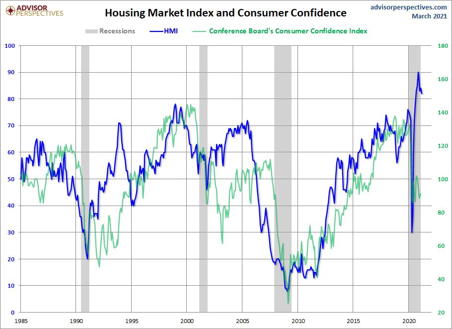 HMI and Consumer Confidence