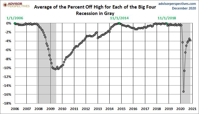 Average Since 2007