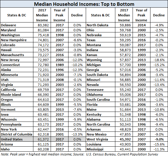 Median Household Income by State: 2017 Update - dshort - Advisor ...