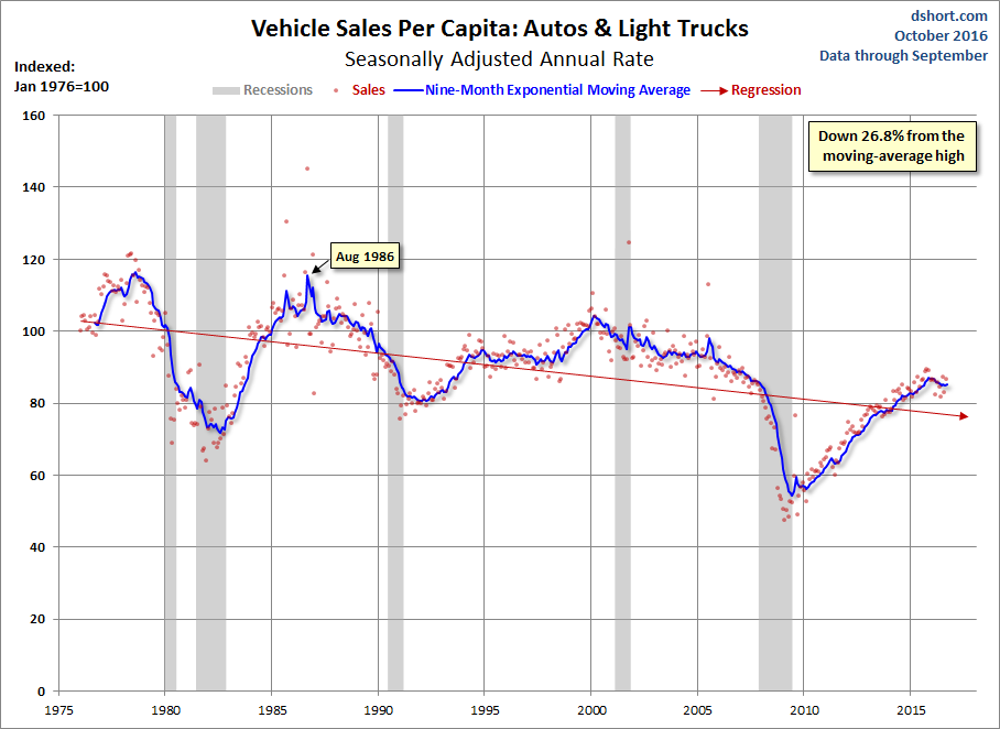 Vehicle Sales Per Capita