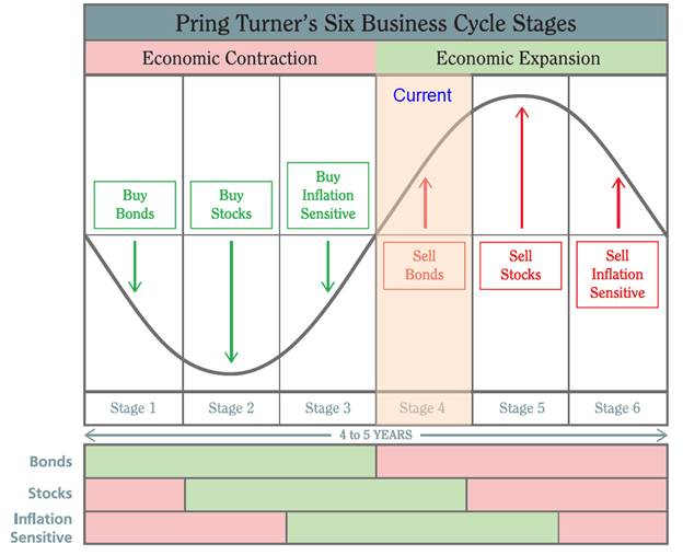 analysis of the business cycle in the economy Policy analysis in general and for the study of optimal fiscal and monetary pol   business cycle dating committee of the national bureau of economic research.