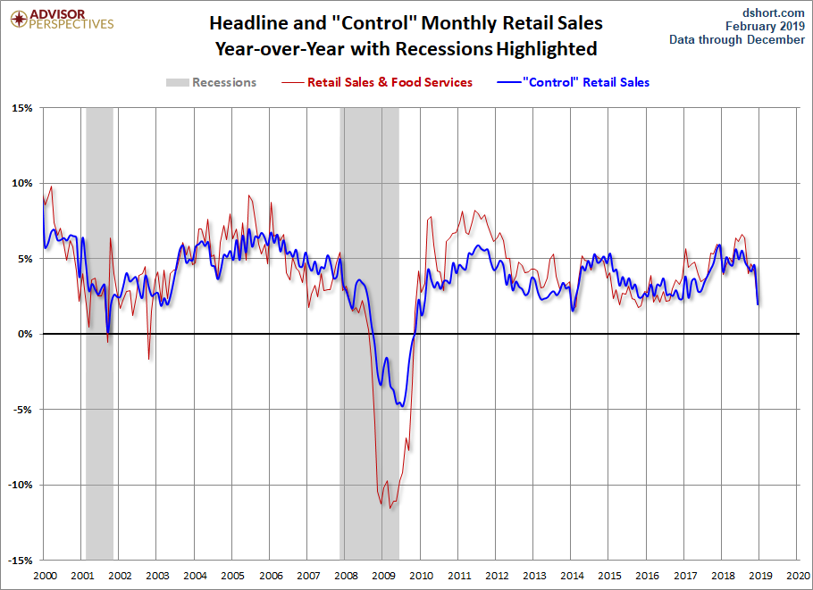 Headline and Control YoY