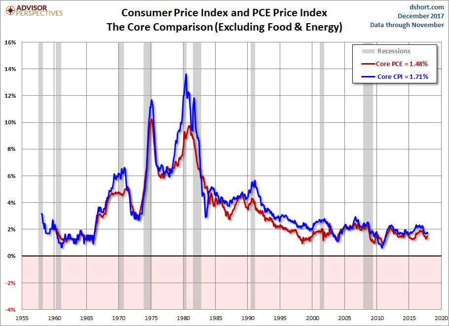 CPI PCE Core Comparison