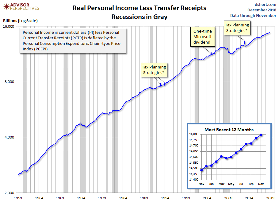 Real Personal Income
