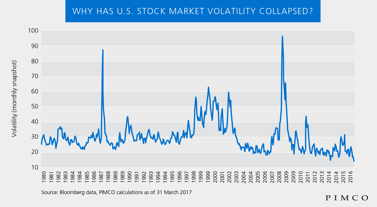 Why has us stock market volatility collapsed pimco in fact us equity volatility as measured by the simple average of volatility of the top 100 current stocks in the sp 500 is at multi decade lows see biocorpaavc Image collections