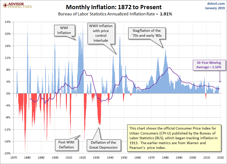 Inflation Since 1872