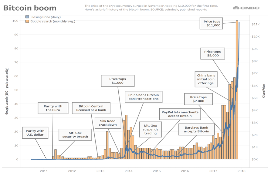 Bitcoin Though Different Than Amazon Has Defied Most Value And Bubble Chart Analysis Over Its History Kurt Eichenwalds 2013 Article For Vanity Fair