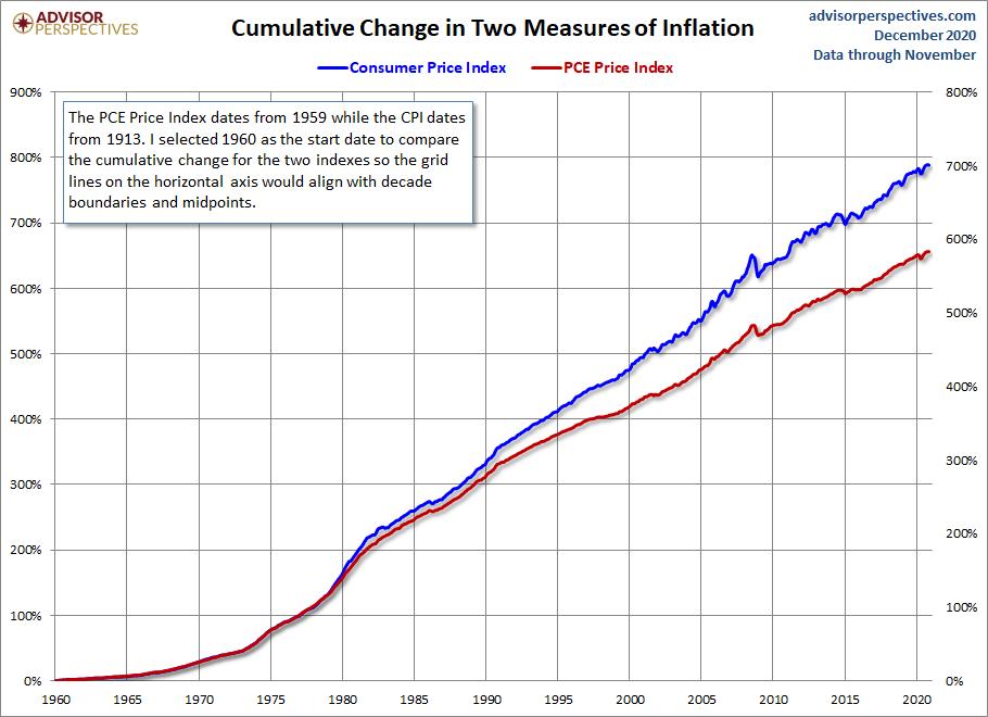 CPI PCE Core Cumulative Change