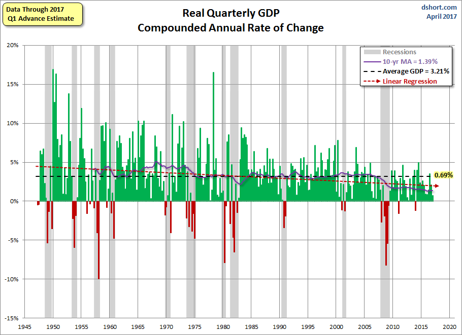 Quarterly GDP since 1947