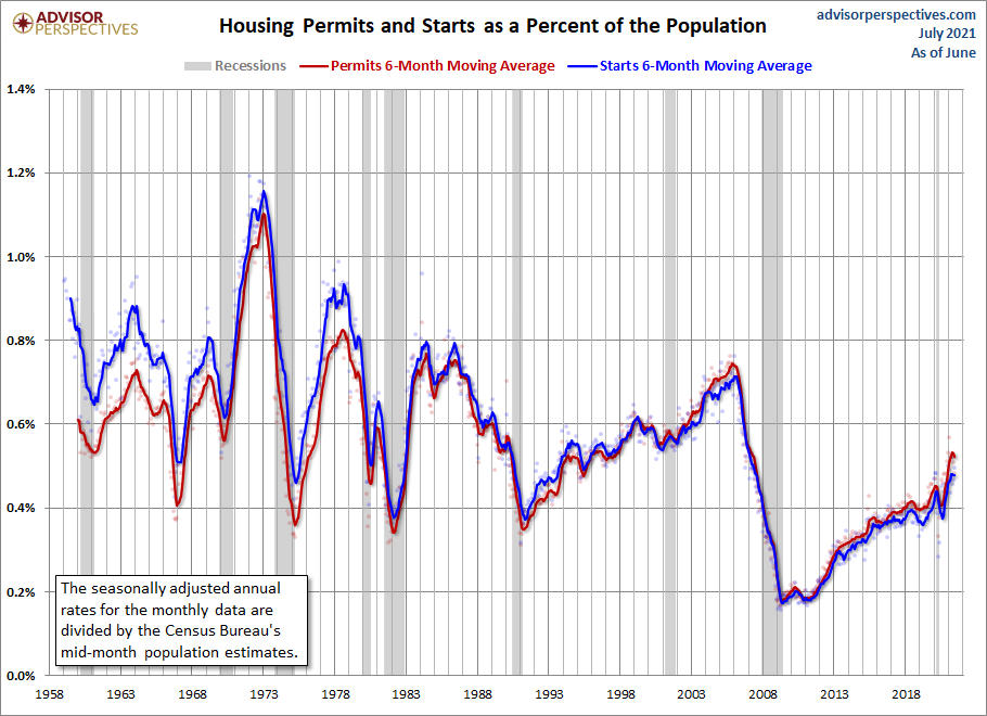 Housing Permits and Starts Population-Adjusted