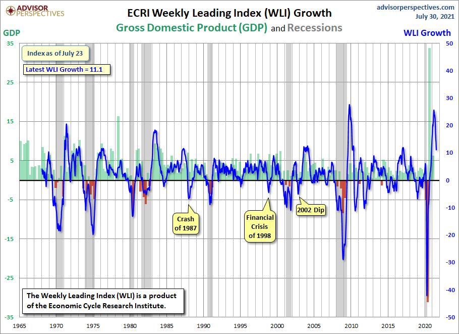WLI Growth since 1965