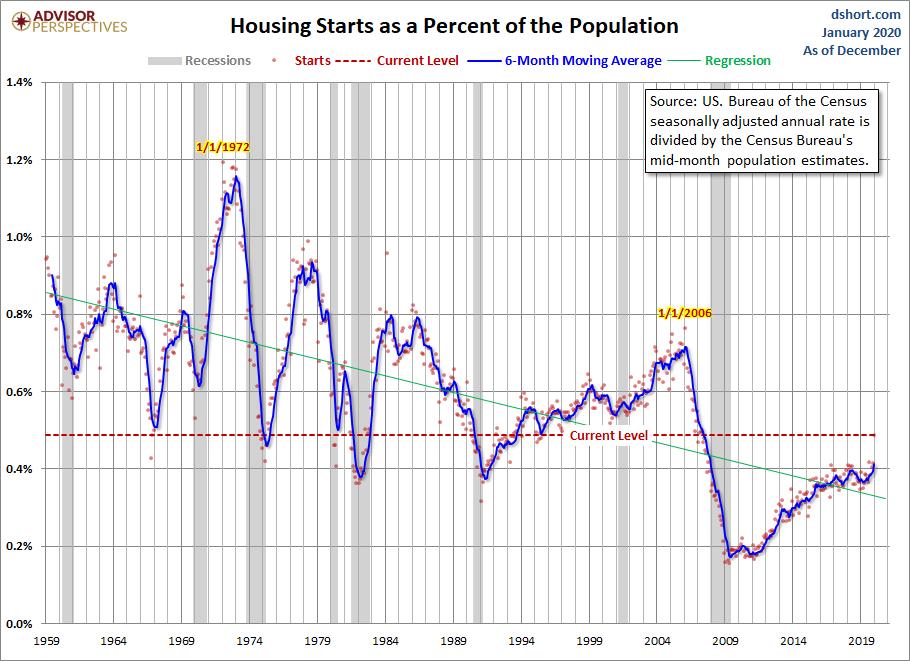 Housing Starts Population-Adjusted