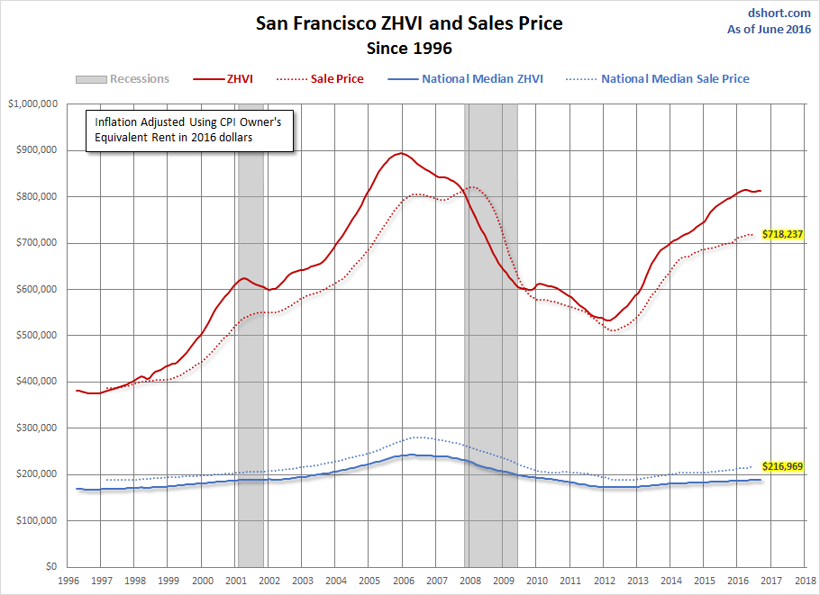 Metropolitan Home Prices and the Zillow Home Value Index
