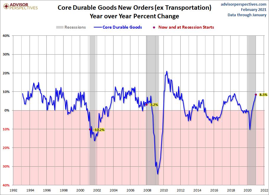 Core Durable Goods
