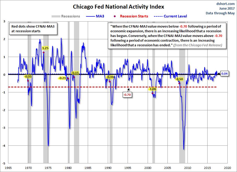 CFNAI and Recessions