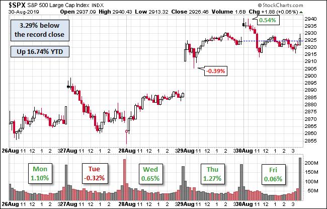 S&P 500 Snapshot: Up 2 8% from Last Friday - dshort
