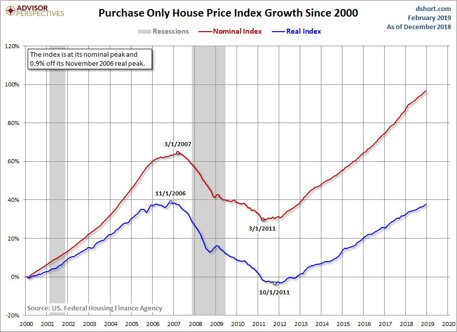 HPI Growth since 2000