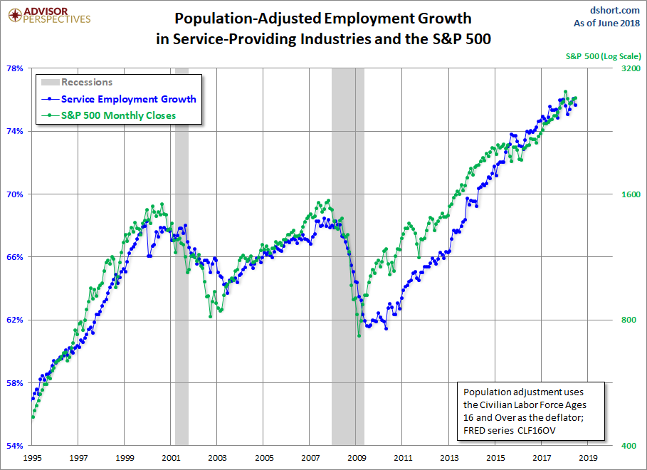 Employment Growth, CLF16OV Adjusted