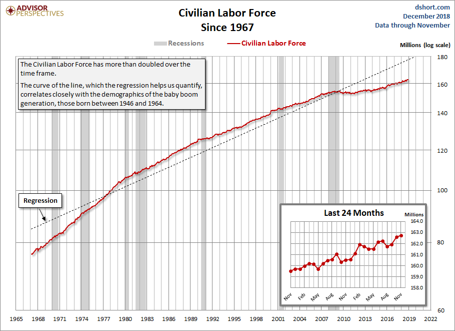 Civilian Labor Force