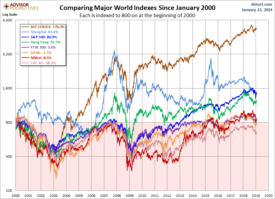World Markets since 2000