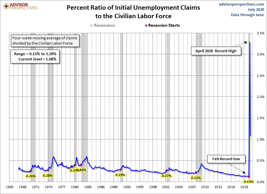 Initial Claims to the CLF