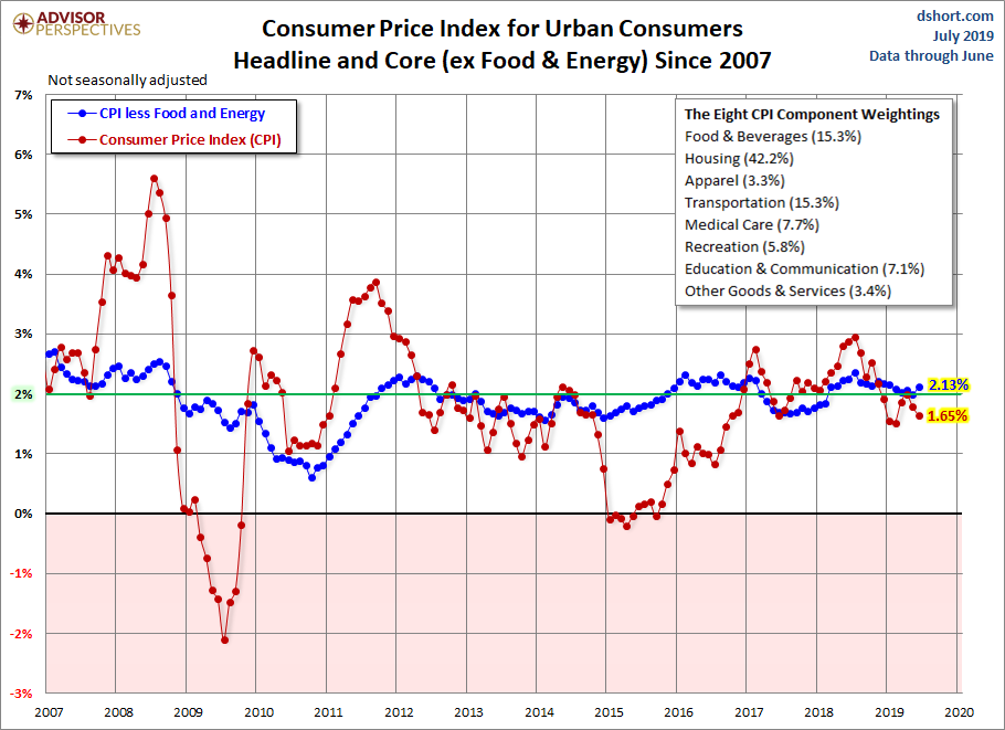 CPI since 2007