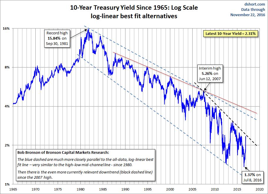 10-year Yield Log Scale