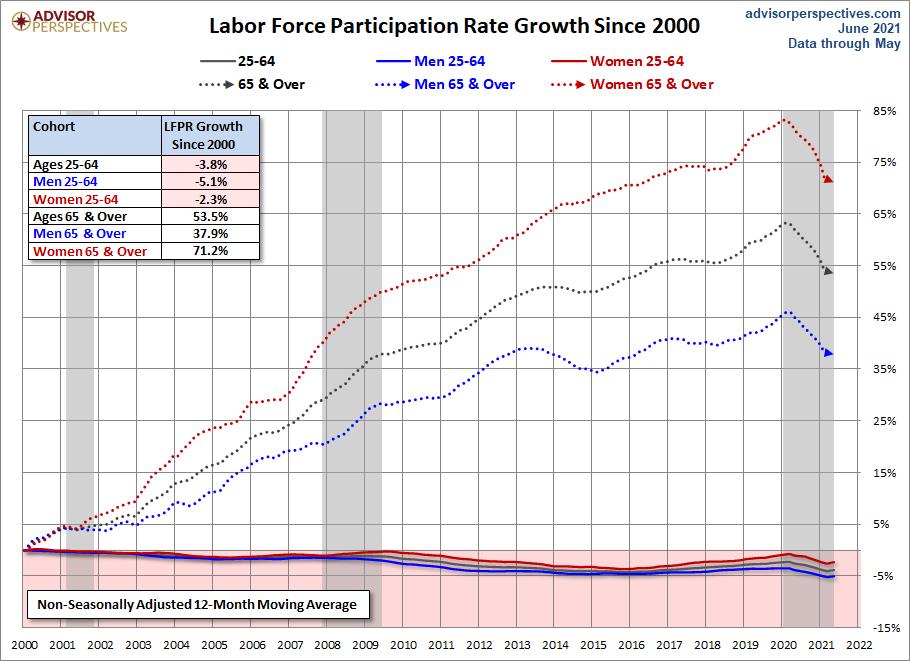 Growth Since 2000