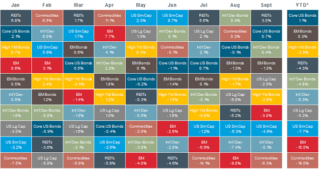 Chart Toppers: Diversification, China and the Fed's Dual Mandate ... : asset allocation quilt chart - Adamdwight.com