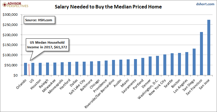 Home Prices and Salaries Needed to Buy