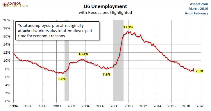 U6 Unemployment
