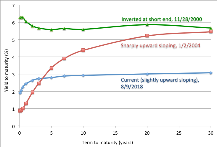 A Framework for Analyzing Yield Curve Trades. Understanding the Yield Curve: Part 6