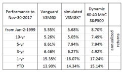 """A Dynamic Strategy that Outperforms Vanguard's """"LifeStrategy"""