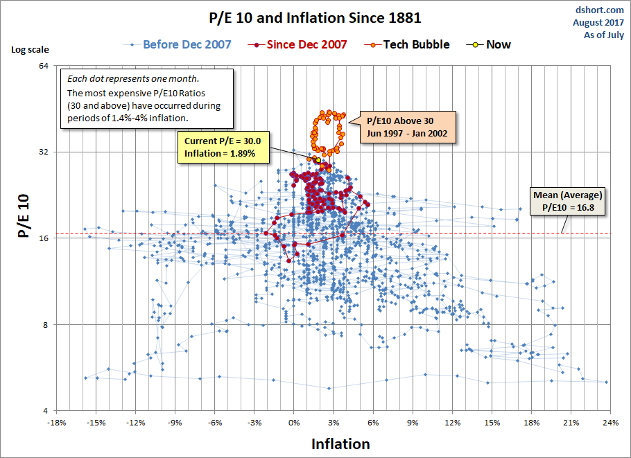 P/E10 and Inflation Scatter