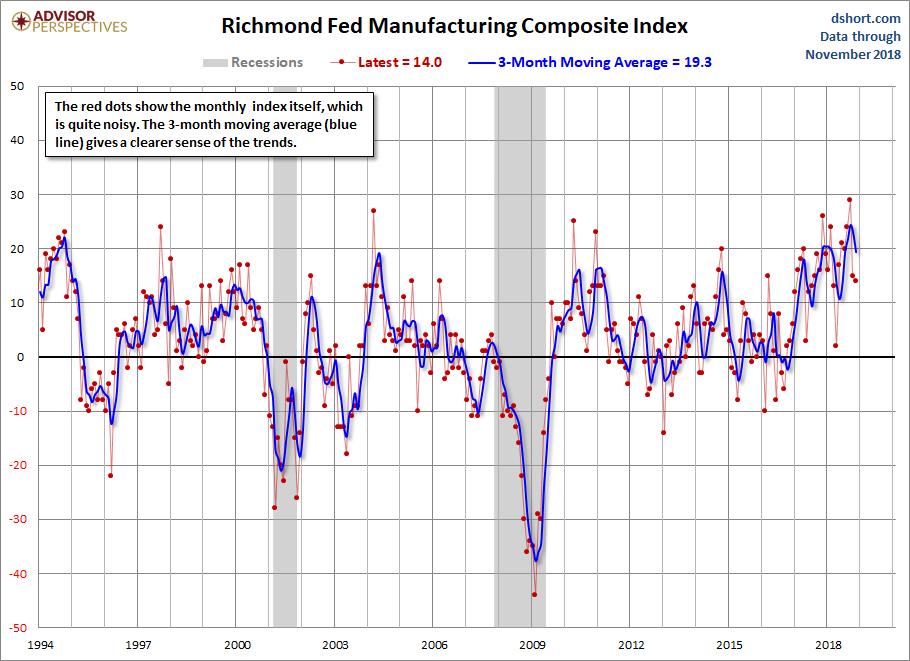 Richmond Fed Manufacturing